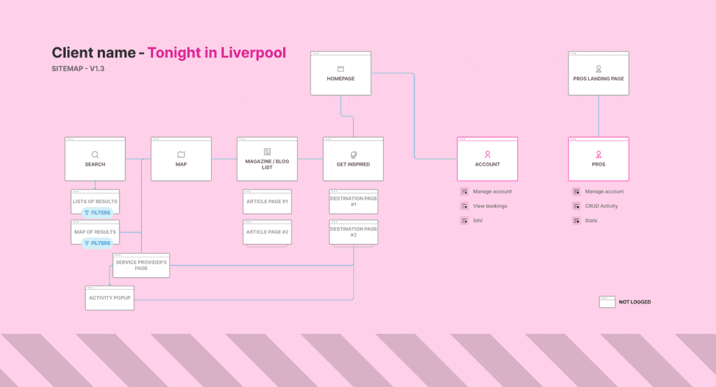User Experience in Liverpool